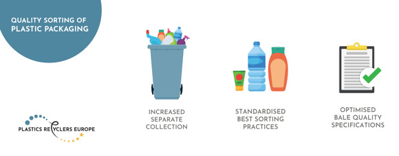 Plastics Recyclers Europe releases guidance on quality sorting of plastic packaging