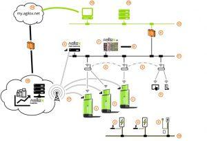 AGILOX Artificial Swarm Intelligence